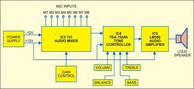 Audio Mixer With Multiple Controls