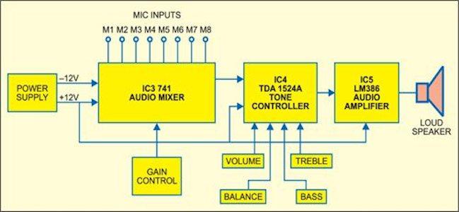 Diagram  Car Stereo Wiring Diagram Block Full Version Hd