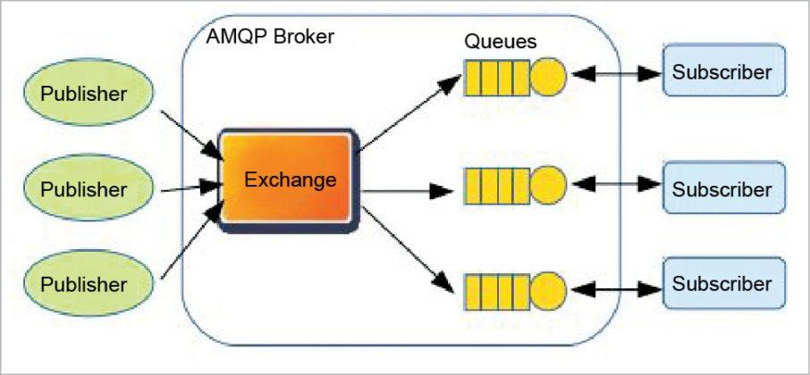 AMQP architecture