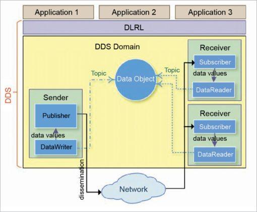 IoT Protocols: DDS Protocol Architecture