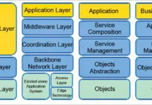 IoT layered architecture