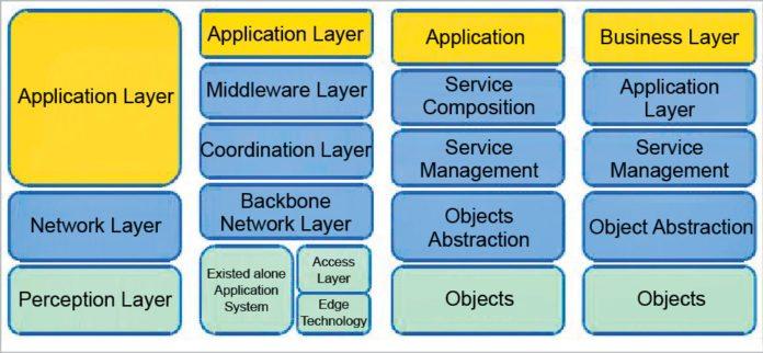IoT layered architecture