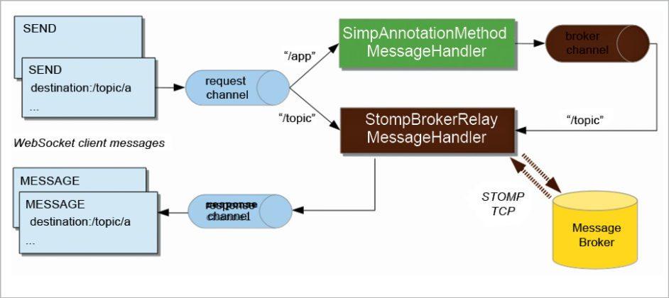 IoT protocols: STOMP architecture