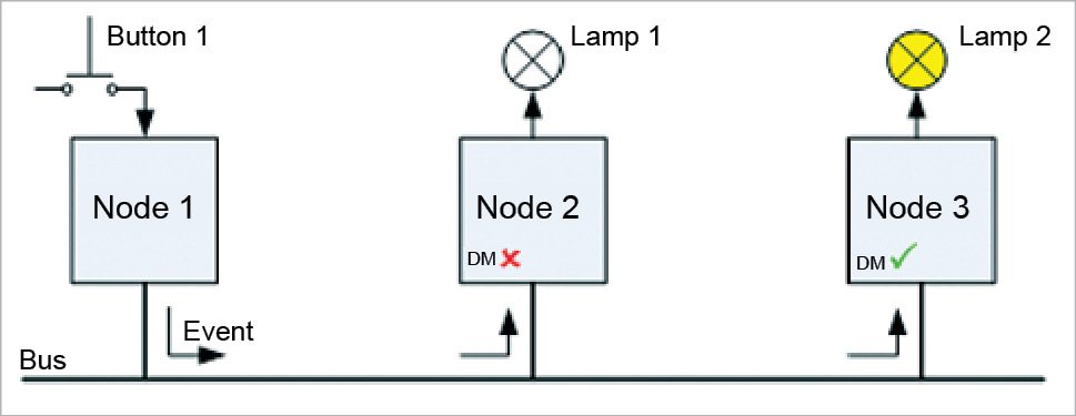IoT protocols: VSCP operations