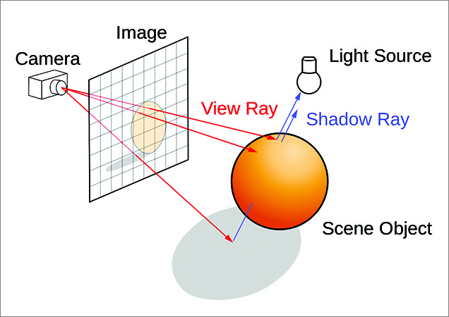 Optical effects for 3D modelling (Image courtesy: Wikipedia)