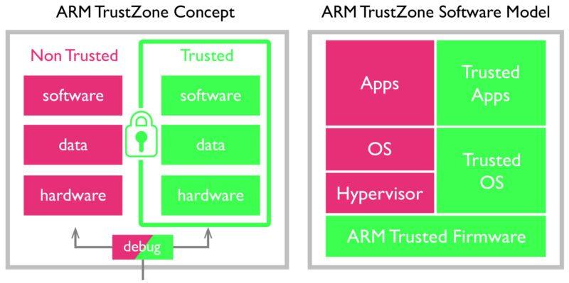 Fig. 2 – ARM TrustZone