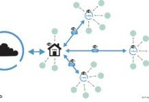 WiFi Architecture