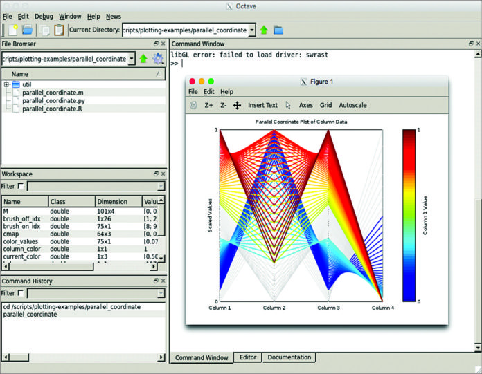 Ease Your Numerical Analysis with Octave 4.2.1