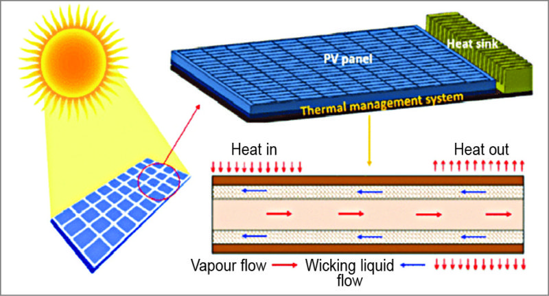 Thermal management in solar panel (Image courtesy: www.researchgate.net)