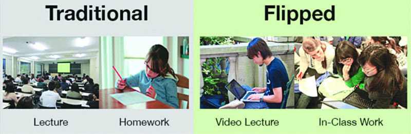 Traditional vs flipped classrooms (Image courtesy: http://getkindoo.com)