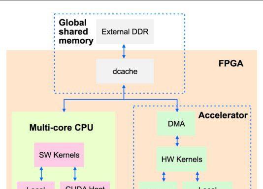 fastcuda block diagram