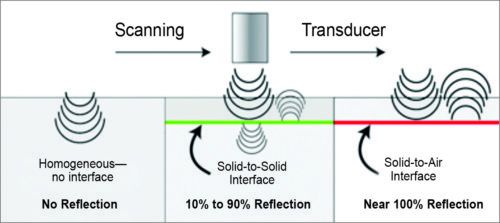 Fig. 1: Ultrasound launched into a sample is reflected not at all by a homogeneous material (left), moderately by interfaces between solids (centre) and almost completely by a solid-to-air interface (right)