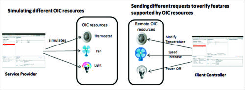 Fig. 2: Simulating different OIC resources (Image courtesy: https://wiki.iotivity.org)