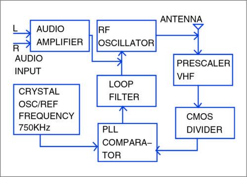 Block diagram of the high fidelity FM transmitter