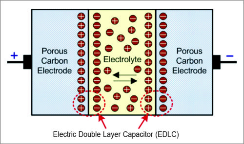 Electric double-layer capacitor (supercapacitor)