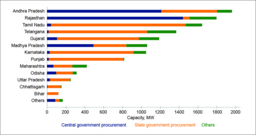 Fig. 3: State-wise commissioned solar capacity as of March 31, 2017 (Source: BTI)