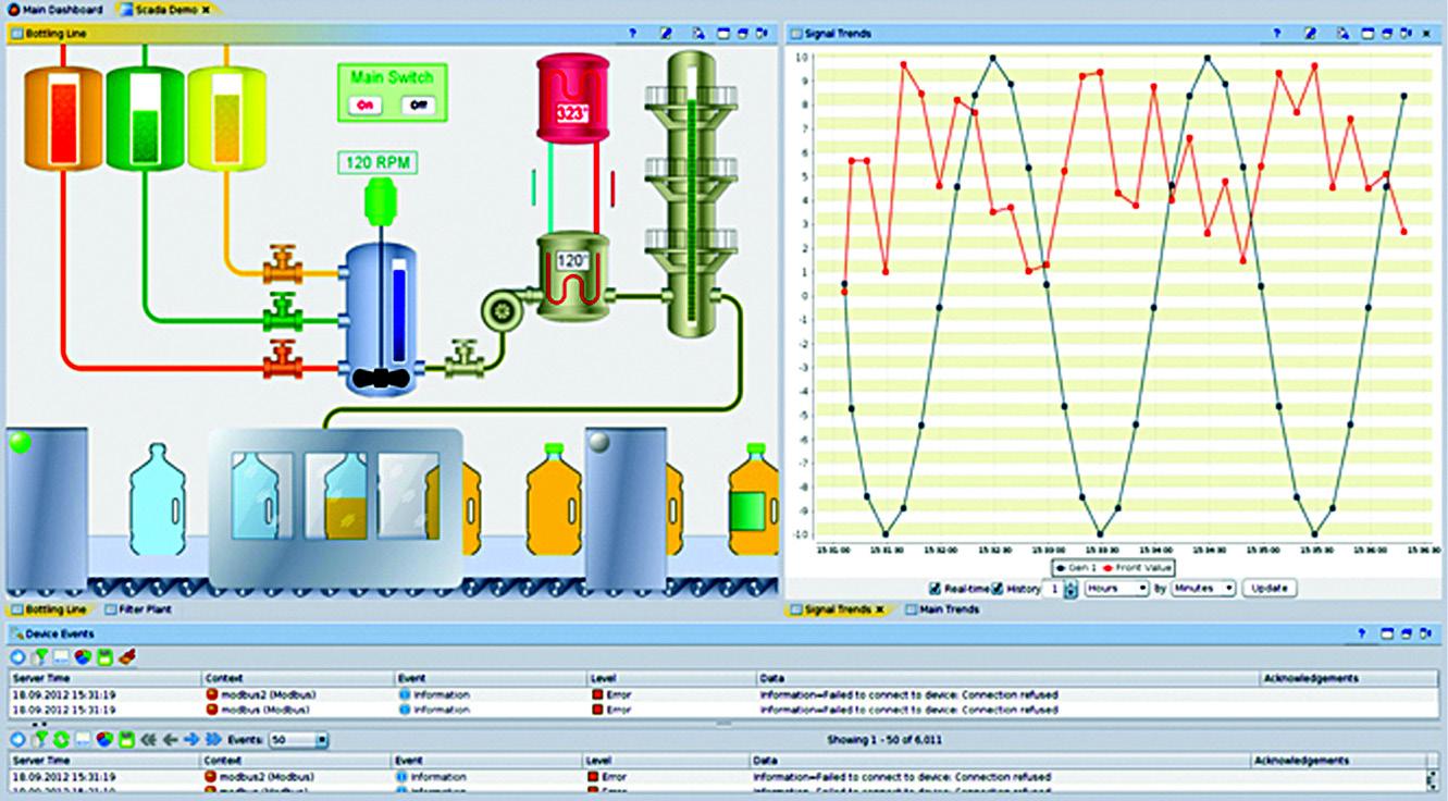 HMI operator dashboard (Image courtesy: http://aggregate.tibbo.com)
