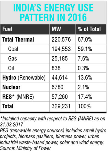 India's energy use pattern in 2016
