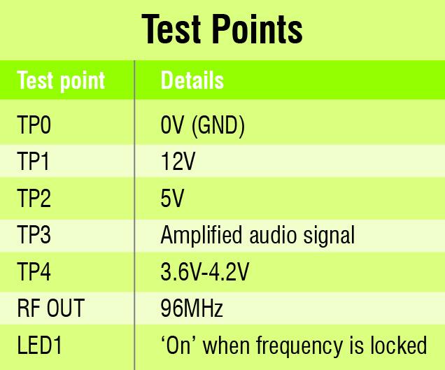 test points