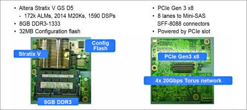 Altera vs PCI