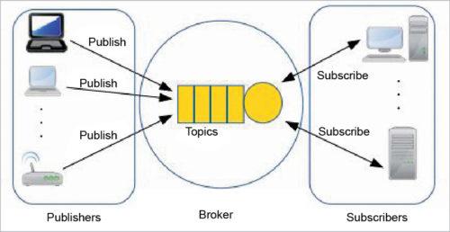 MQTT protocol architecture
