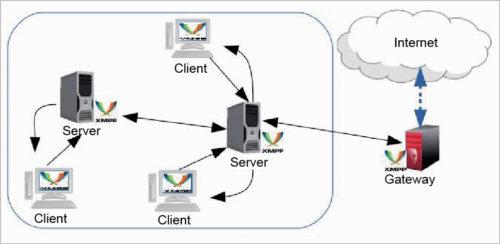 XMPP architecture