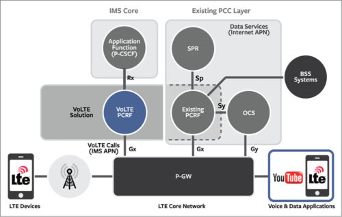 LTE core network