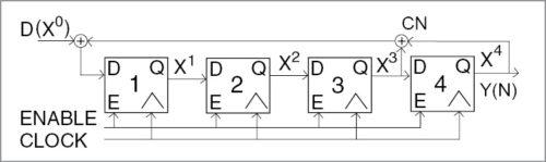 Sample block diagram of a 4-bit LFSR