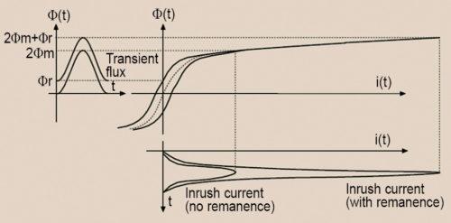 Inrush current phenomenon