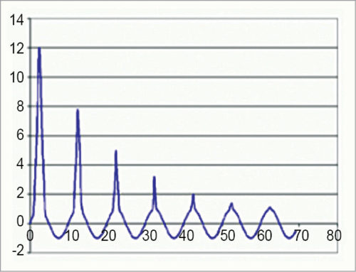 Typical inrush current waveform