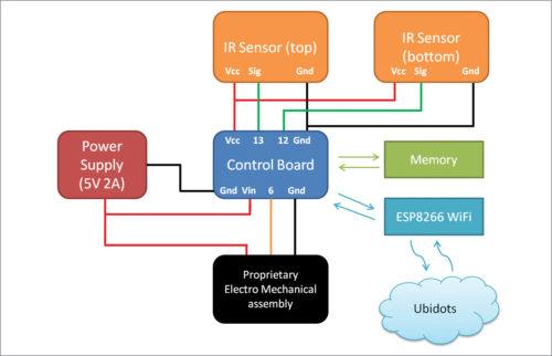 Architecture using Arduino Pro Mini as control board