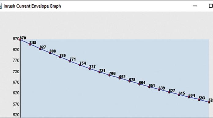 nrush current analysis graph