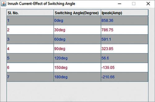 Switching angle