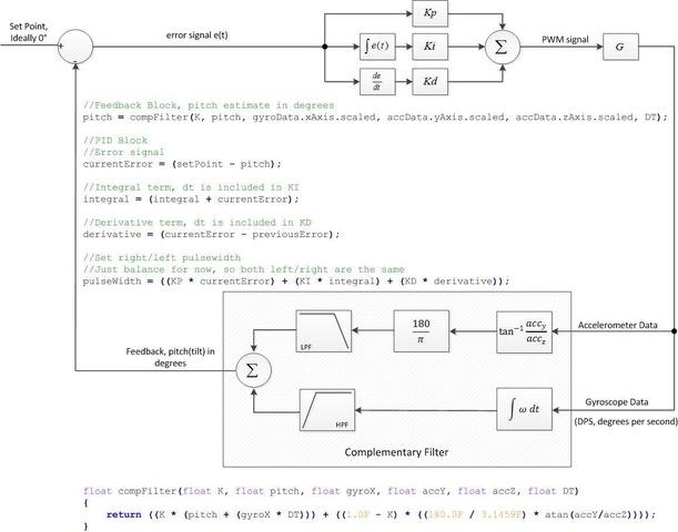 MAX32630FTHR Balance Bot Control Loop