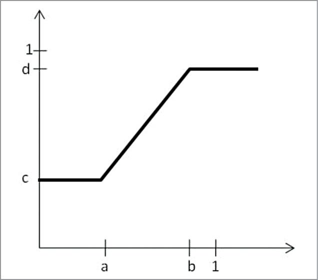 Histogram stretched using imadjust function