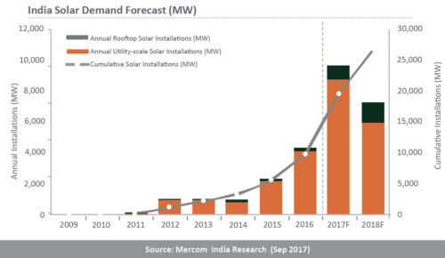 India's solar demand forecast