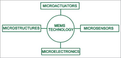 Block diagram of a MEMS device