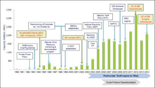 Evolution of the Indian wind sector | Wind Power