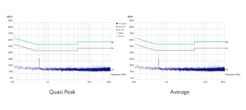 Fig. 12. MAX17502 EMI EVKIT conducted EMI test result; left: quasi peak, right: average