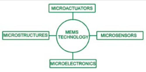 General block diagram of a MEMS device