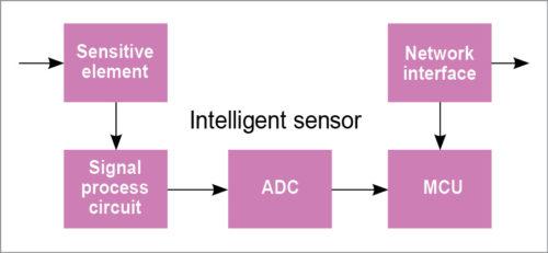 Intelligent sensor structure