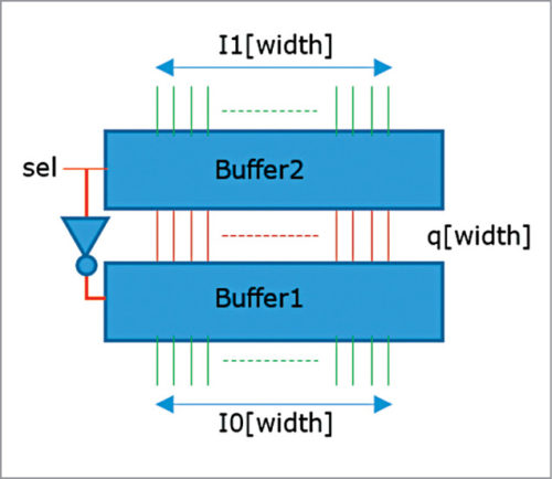 Multibit 2:1 multiplexer