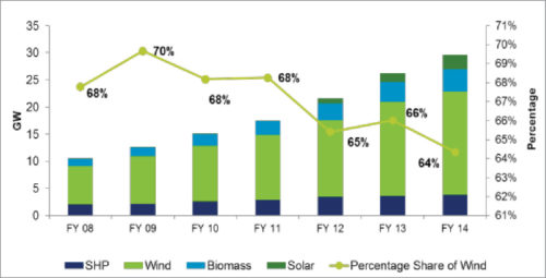 Renewable energy capacity additions and share of wind power