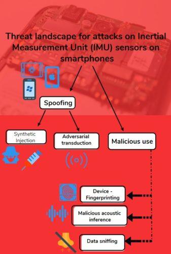 Threat landscape of attacks on smartphone sensors