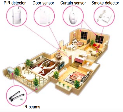 Typical wireless home automation system