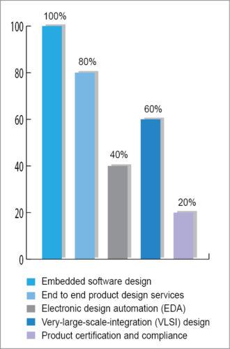 Design services in demand