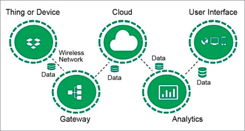 Key IoT components (Image source: rfpage.com)