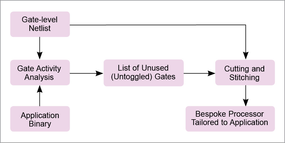 The process for tailoring a bespoke processor to a target application