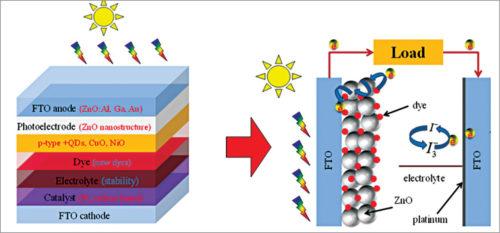 Mechanism of dye-sensitised solar cells