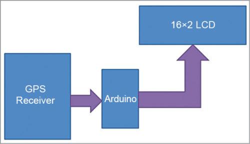 Block diagram of GPS clock using Arduino